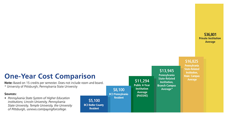 A graph shows the cost for attending different colleges in Pennsylvania